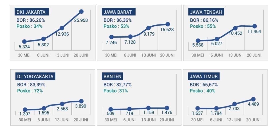 Sebaran BOR di Jawa