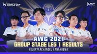 Tim Indonesia Bangkit! Ini Hasil Babak Grup AOV World Cup 2021