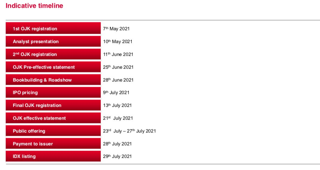 Timeline IPO Bukalapak.com