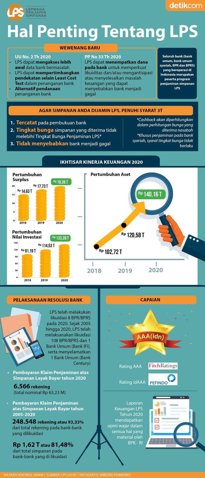 Infografis LPS