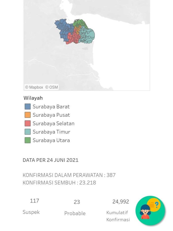 Tren kasus positif COVID-19 di Surabaya terus mengalami peningkatan.