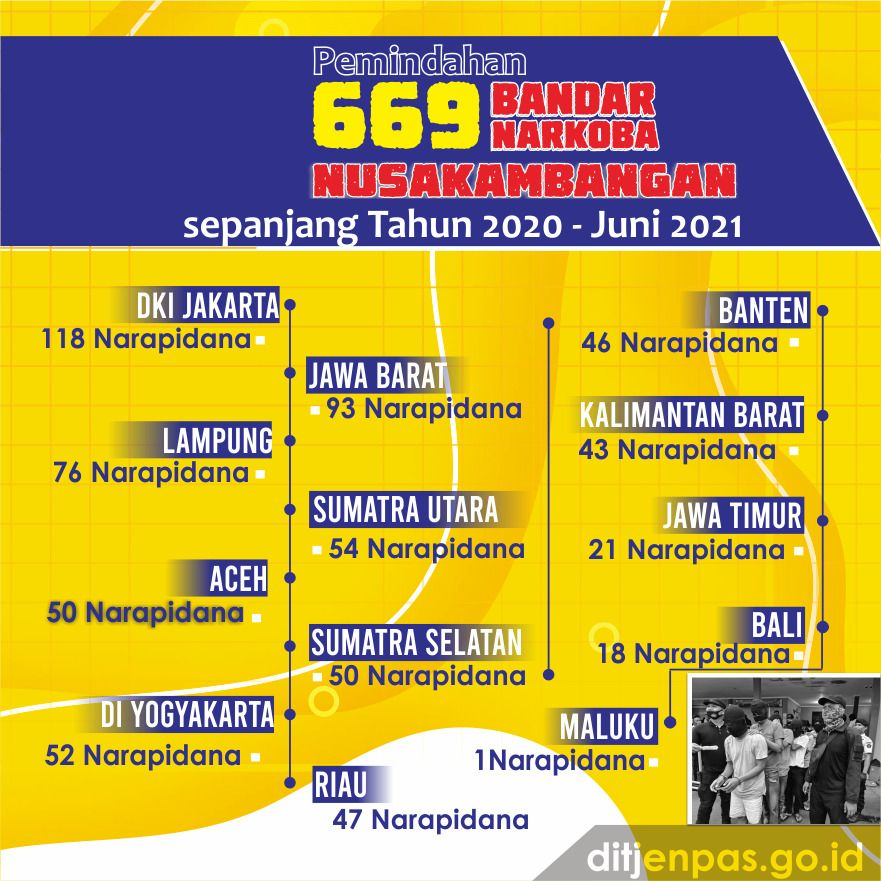 669 Bandar Narkoba dipindahkan ke Nusakambangan