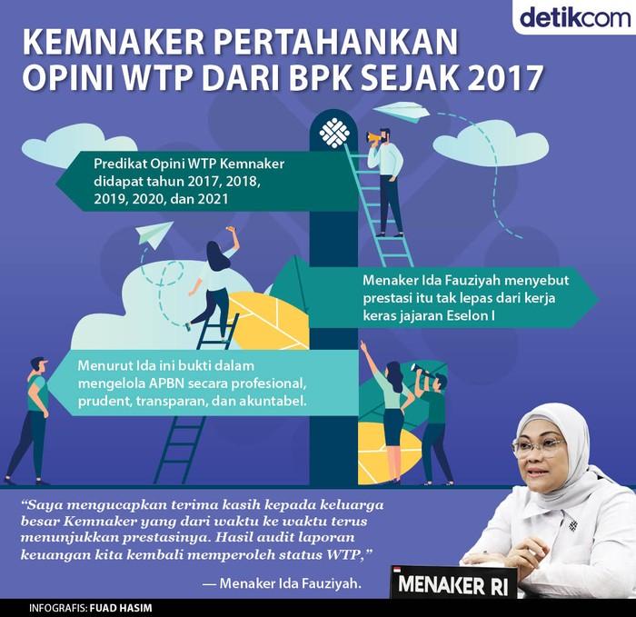 Infografis Kemnaker Dapat WTP