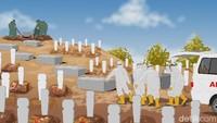 Data dan Fakta Angka Kematian Corona RI Melonjak Pada Usia Muda