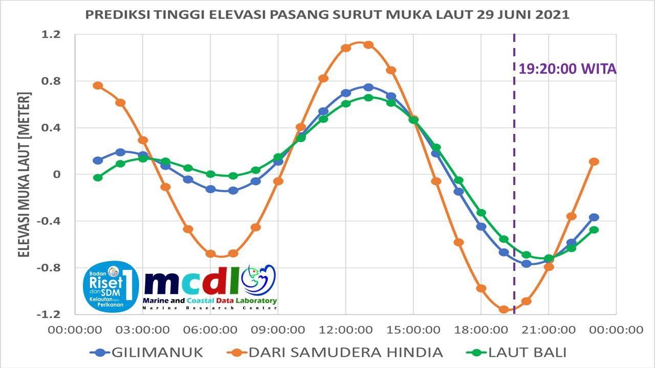 Pemodelan oseanografi KMP Yunicee di Selat Bali
