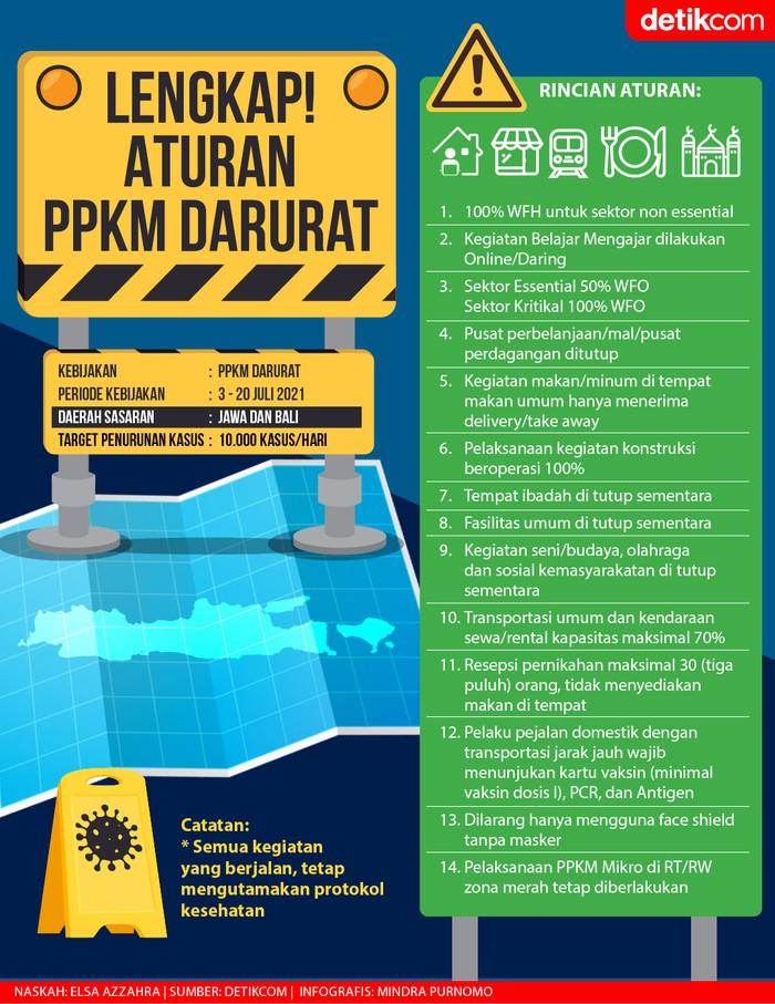 Aturan Lengkap PPKM Darurat