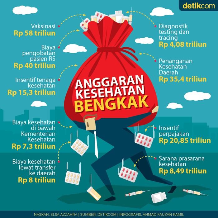 Infografis anggaran kesehatan bengkak
