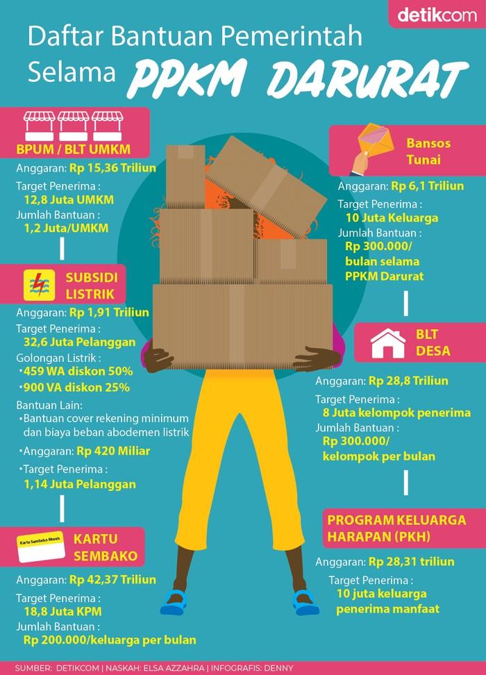Infografis Bansos PPKM Darurat