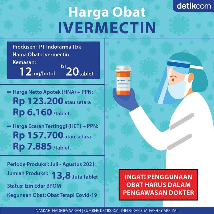 Infografis (Revisi): Harga obat Ivermectin