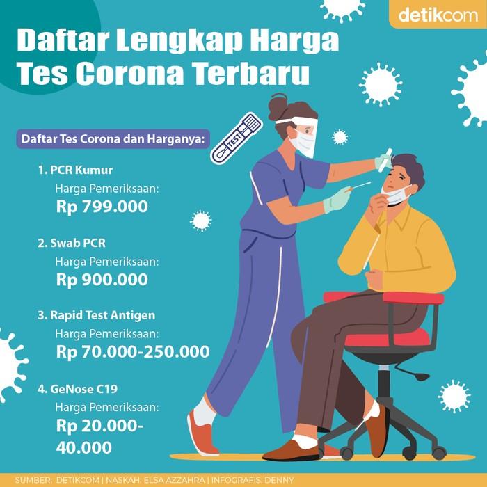 Infografis Daftar Lengkap Harga Tes Corona Terbaru