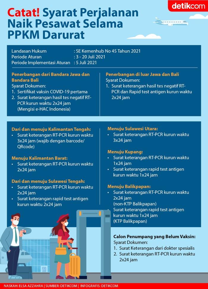 Infografis Syarat Perjalanan Naik Pesawat Selama PPKM Darurat