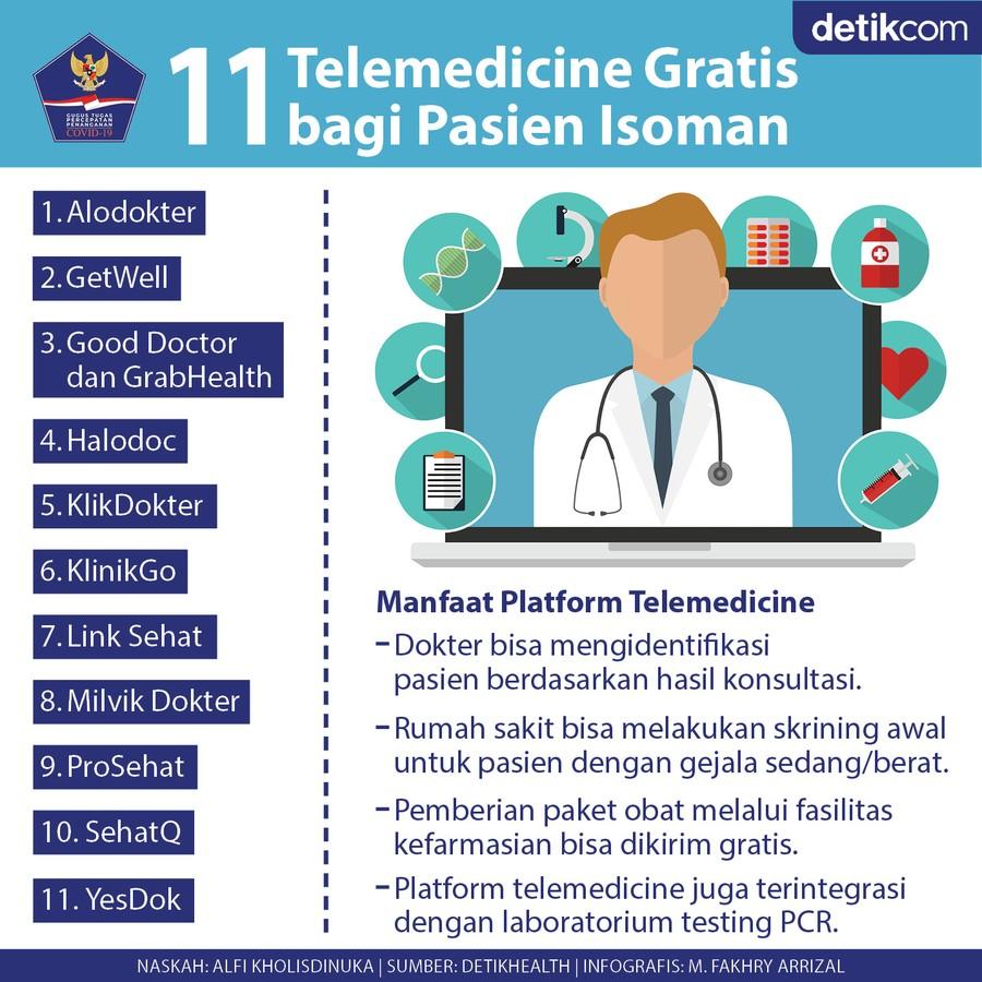 Aplikasi telemedicine
