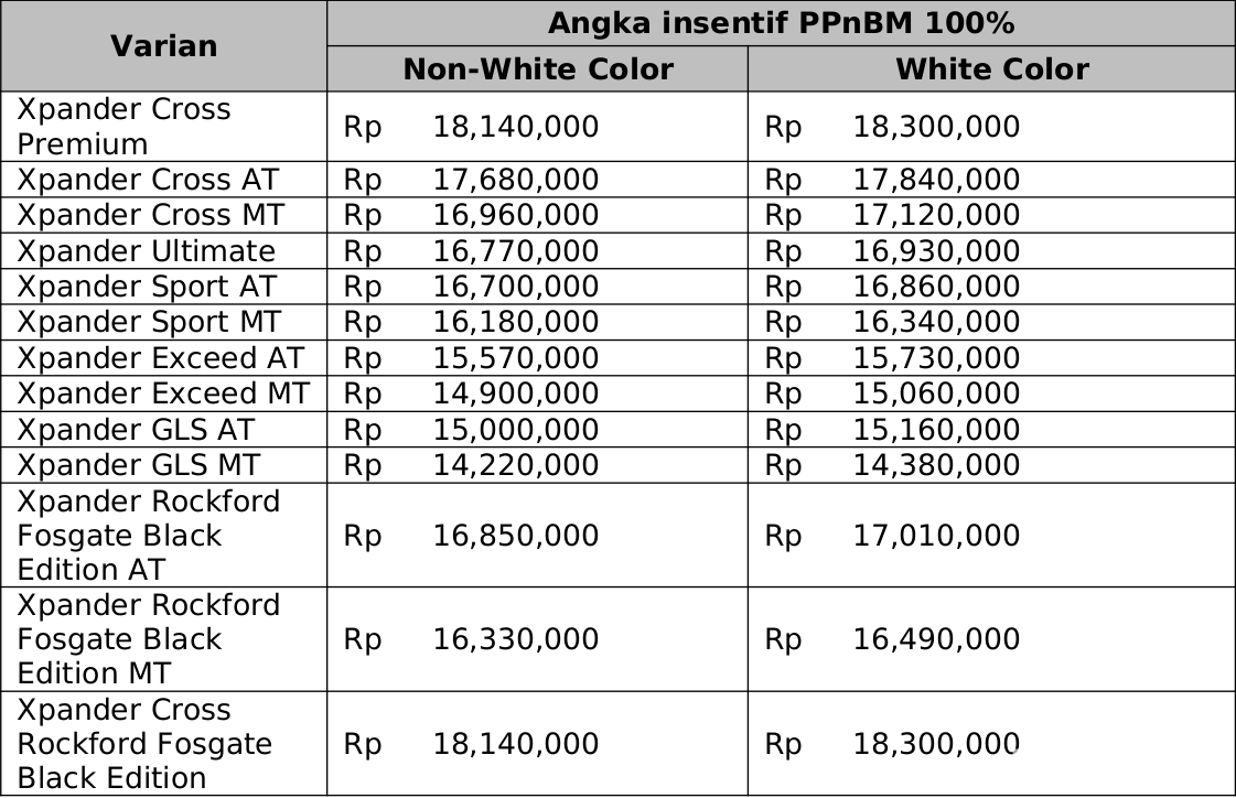 Daftar Diskon PPnBM 100% Mitsubishi Xpander dan Xpander Cross