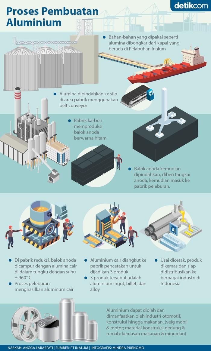 infografis Inalum
