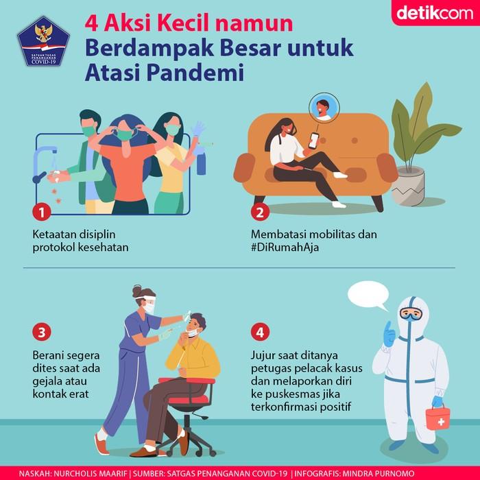 Aksi Kecil Hentikan Pandemi