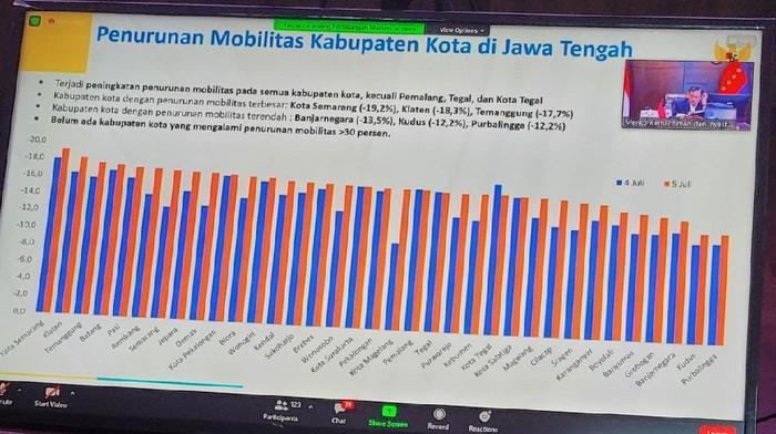 Data penurunan mobilitas saat PPKM Darurat di Jateng.