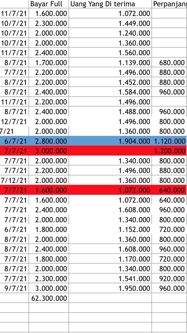 Data pinjol yang harus dibayar Y (dok istimewa)