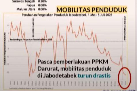 Mobilitas warga, dalam paparan Wiku Adisasmito, 8 Juli 2021. (Tangkapan layar jumpa pers virtual)