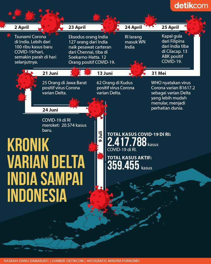 Kronik Varian Delta India Sampai Indonesia (Mindra Purnomo/Infografis detikcom)