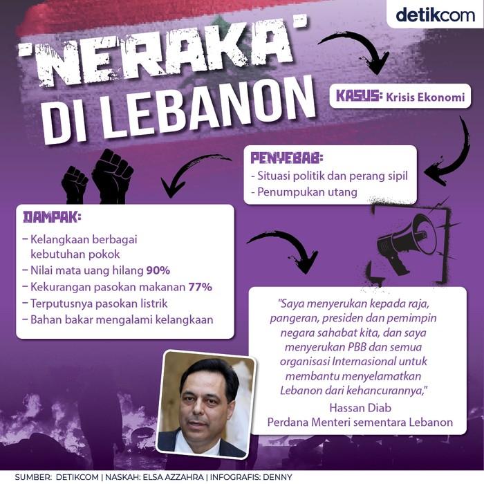 Lebanon Krisis