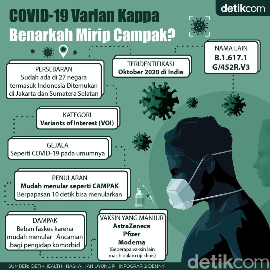 Fakta-fakta COVID-19 Varian Kappa, Cepat Menular Bagaikan Campak