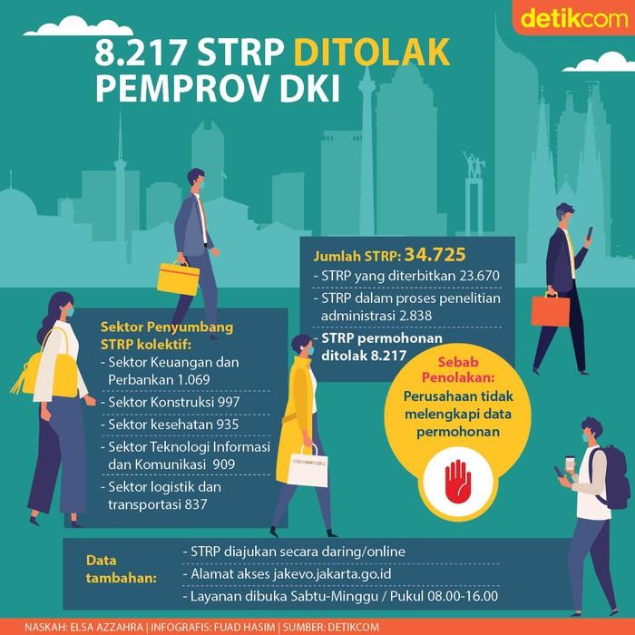 Infografis 8.217 STRP Ditolak Pemprov DKI