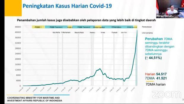 Grafik perkembangan kasus virus Corona di Indonesia
