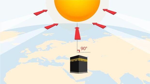Meluruskan Arah Kiblat dengan Matahari