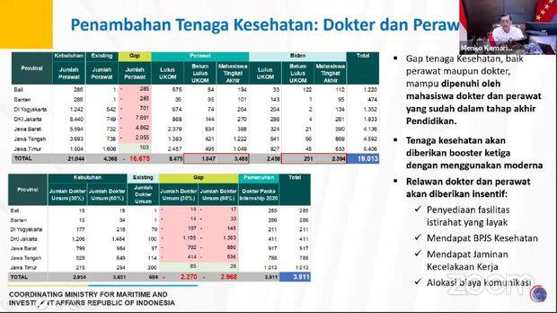 Tabel penambahan tenaga kesehatan: dokter dan perawat