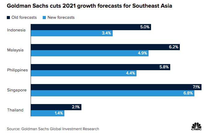 Goldman Sachs, CNBC