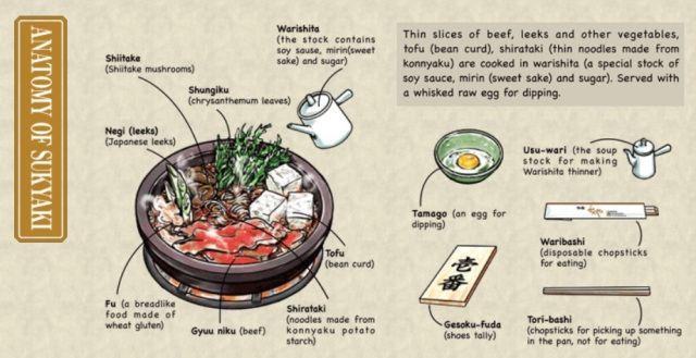 Restoran Sukiyaki 140 Tahun Tutup Karena Pandemi