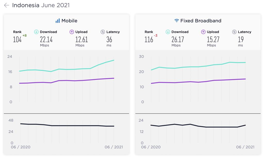 Speedtest Global Index Juni 2021
