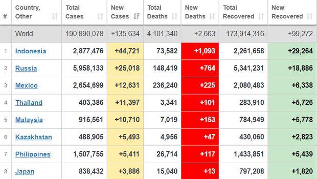 Indonesia peringat teratas negara dengan penambahan kasus baru harian dan kematian akibat COVID-19 terbanyak, per Minggu (18/7/2021) hingga pukul 18.00 WIB.