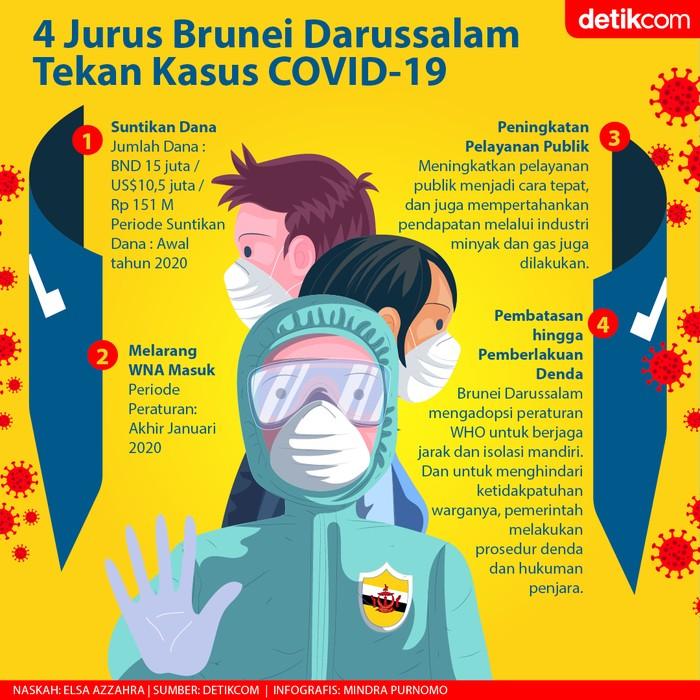 Jurus Brunei Lawan COVID