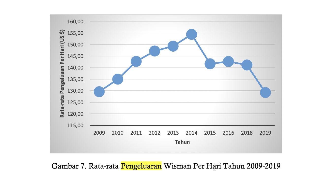Data pengeluaran wisman BPS