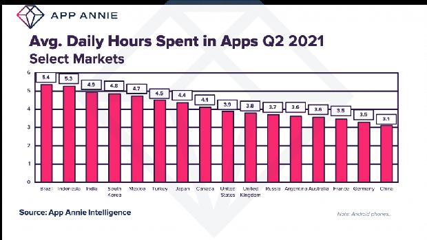 Rata-rata durasi penggunaan aplikasi dalam sehari