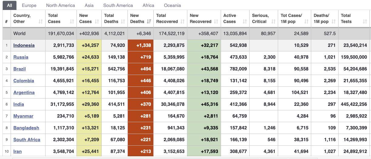 Data Covid Worldometer