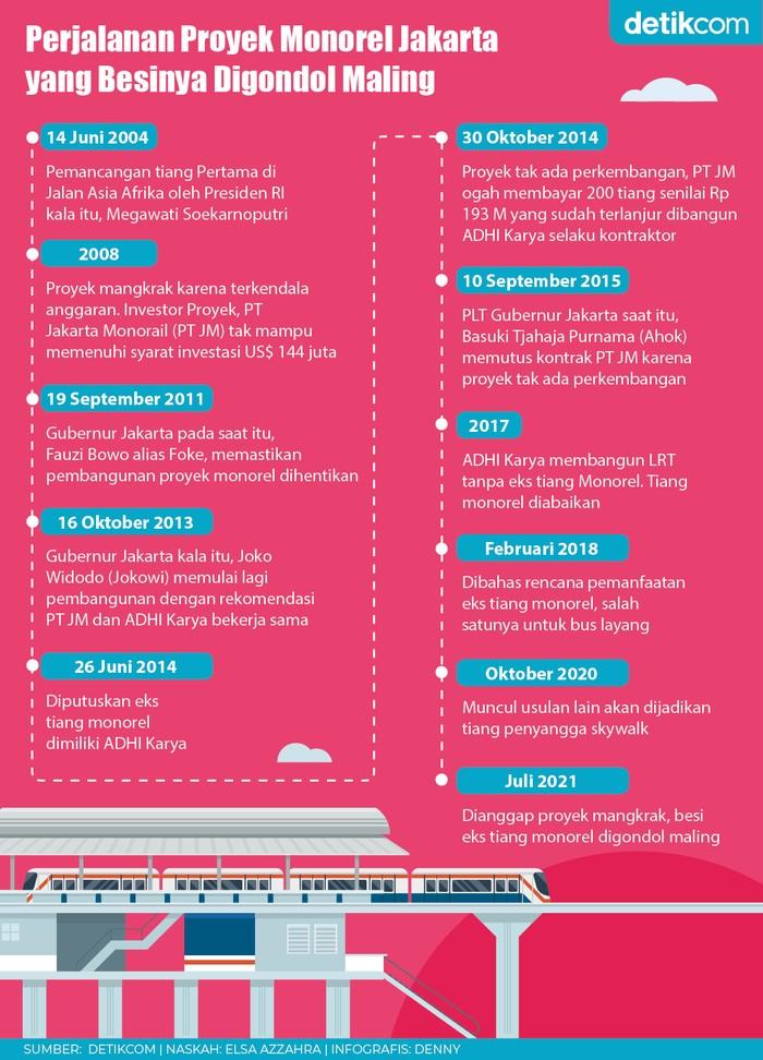 Infografis Perjalanan Monorel Jakarta