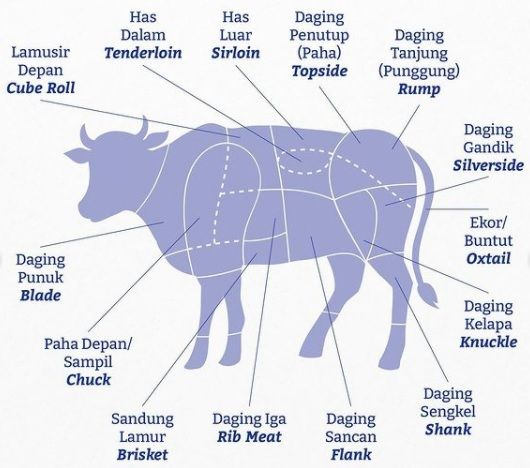 Nama potongan daging sapi