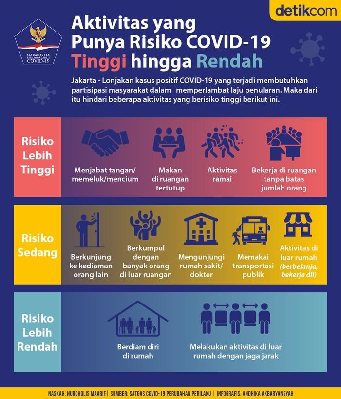 Risiko COVID-19