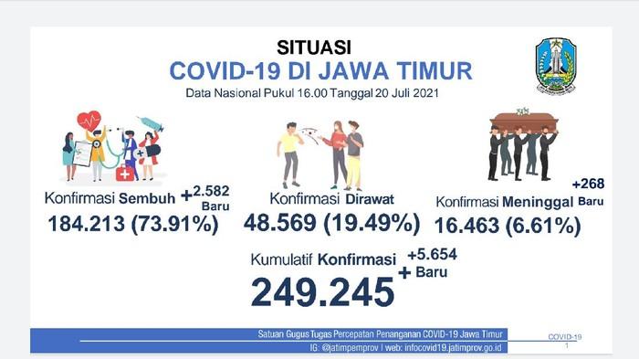 PPKM Darurat diperpanjang hingga 25 Juli 2021. Selama PPKM Darurat, kasus COVID-19 di Jawa Timur naik turun.