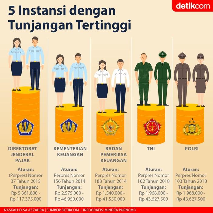 Infografis 5 instansi dengan tunjangan tertinggi