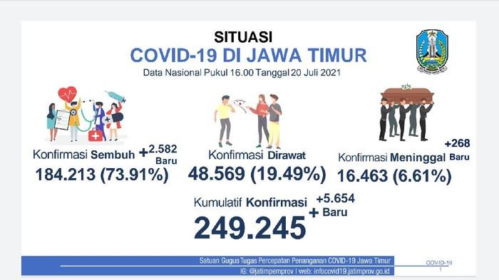 Pasien COVID-19 di Jatim Tambah 5.654, Ada 2.582 Sembuh, 268 Meninggal