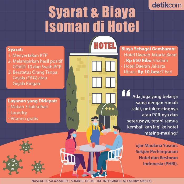 Revisi: Infografis Syarat dan Biaya Isoman di Hotel