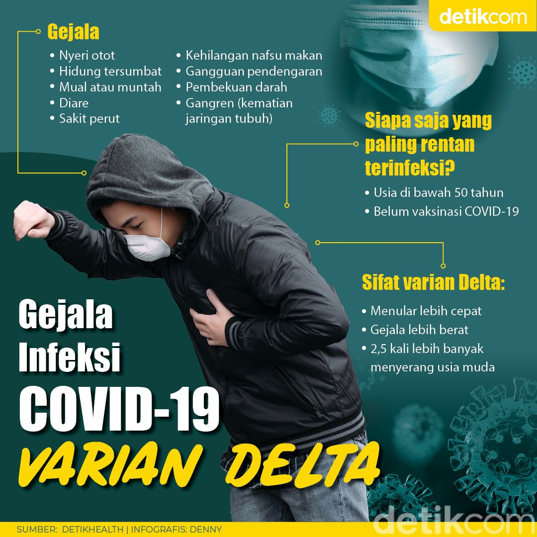 Gejala COVID-19 Varian Delta, Mudah Menular dan Jangkiti Usia Muda