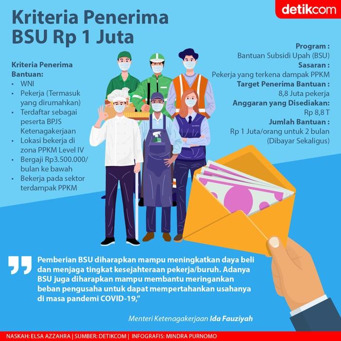 Infografis BSU Rp 1 Juta