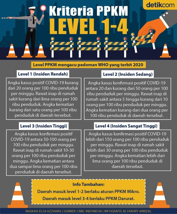 Infografis penjelasan lengkap tentang PPKM Level 1-4