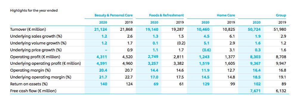 Lapkeu 2020 Unilever Plc
