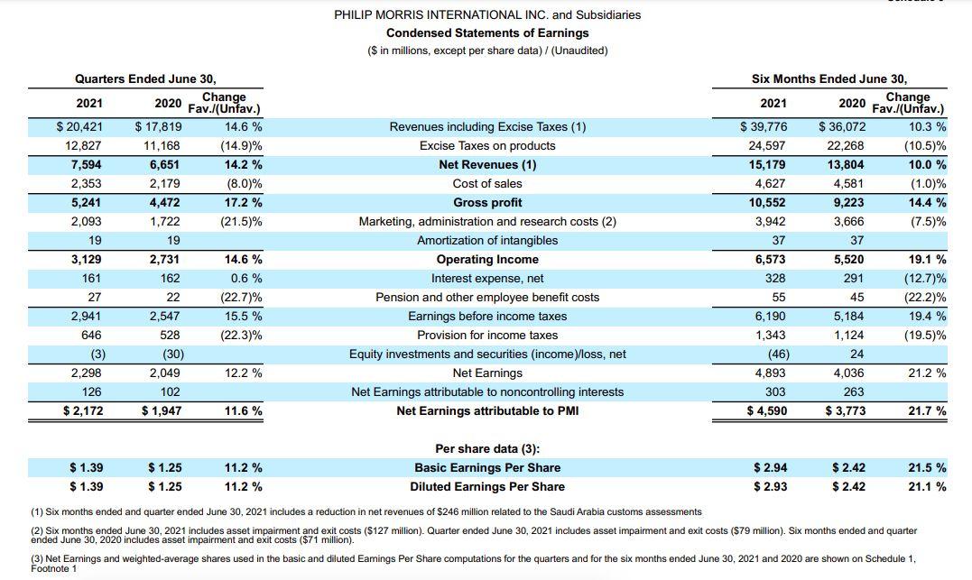 Lapkeu PMI Global Juni 2021, data 2 keuangan