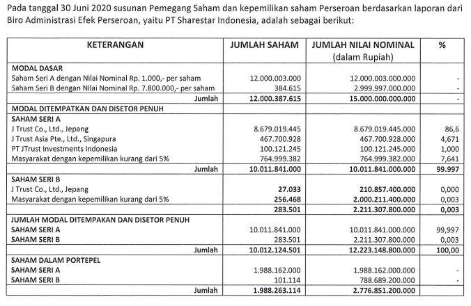 Pemegang saham Bank JTrust Indonesia